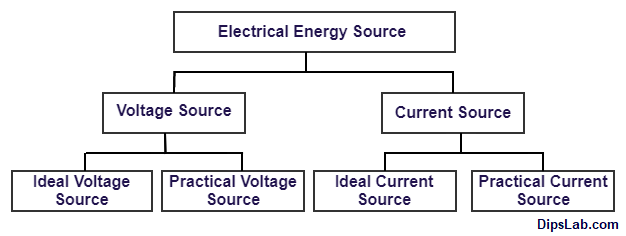 Electrical Energy Sources
