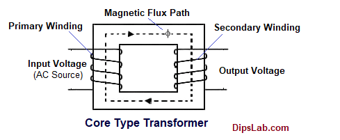 Core type transformer (types)