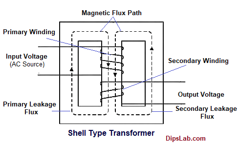 Shell type transformer (Types)