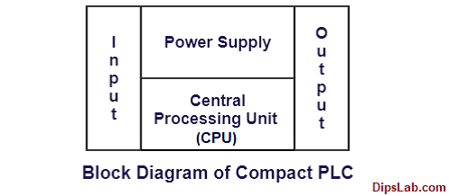 Block diagram of compact plc