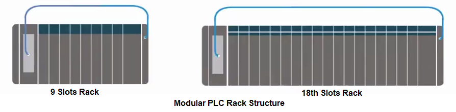 Modular PLC Rack with slots