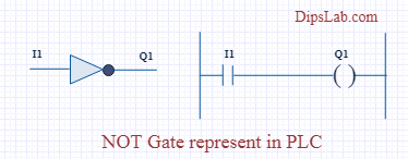 Logic Gates using PLC Programming [Explained with Ladder ...