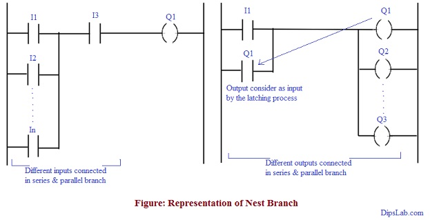 Introduction and Basic Parts of Ladder Diagram in PLC Programming