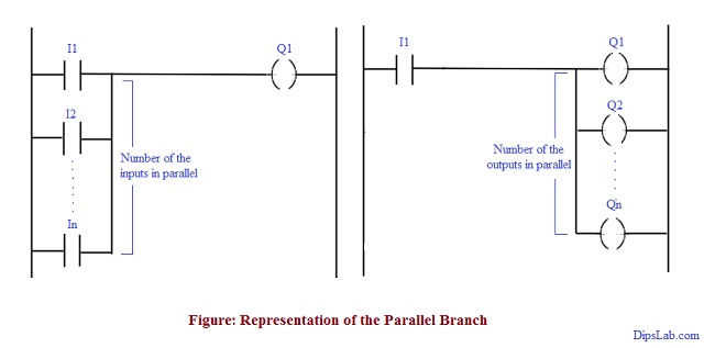 Introduction and Basic Parts of Ladder Diagram in PLC
