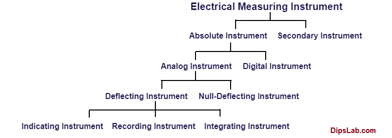 EMI Types of electrical measuring instruments