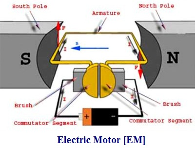 9 Difference Between Electric Motor And Generator Including Block