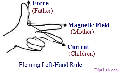 Fleming Left hand rule