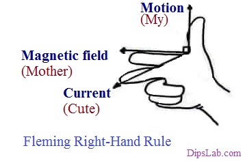 Fleming Right hand rules