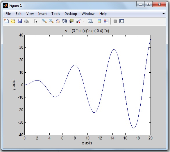 How to Plot MATLAB Graph with Colors, Markers and Line