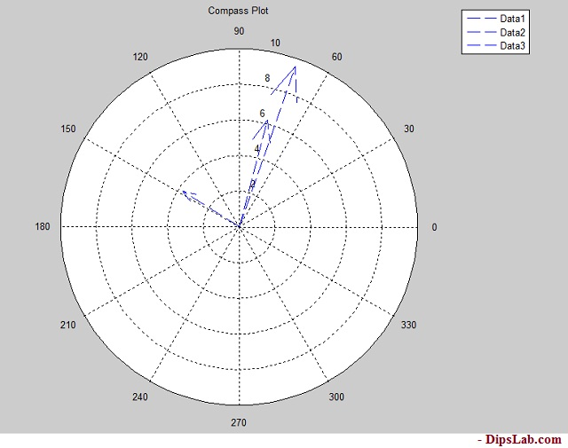 10 Types of MATLAB 2D Plot Explained with Examples and Code