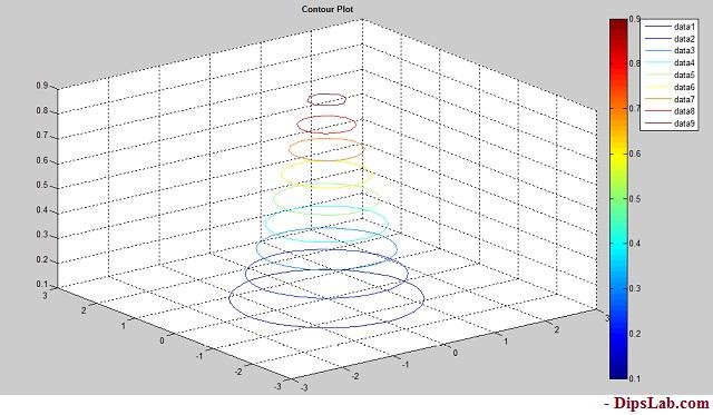 contour plot function matlab code