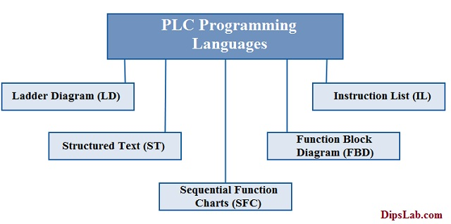 Plc Programming Ladder Diagram Pdf - Wiring Diagrams