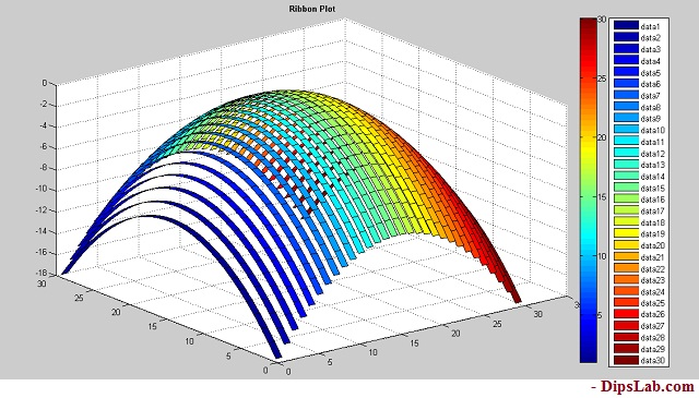 Ribbon 3D Plot MATLAB