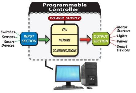 PLC Basics | Blog Diagram | Types | Applications