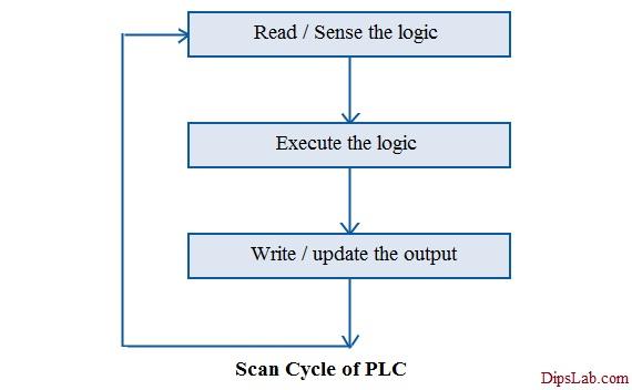 PLC Basics | Blog Diagram | Types | Applications | Advantages and