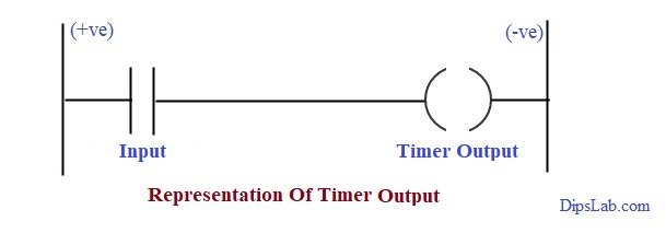 Plc Timer Types