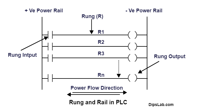 What Is A Plc Rung And Rail In Ladder Logic