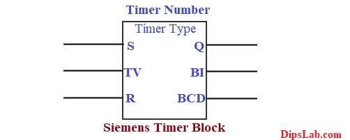 PLC Timer Types | On-Off Delay Timer Programming Examples