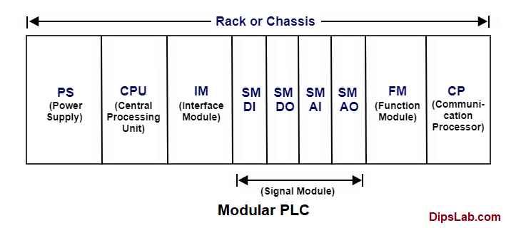 modular-plc-system