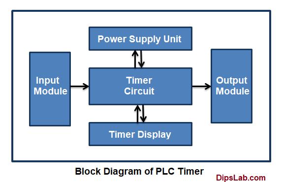 timer block diagram in plc timer