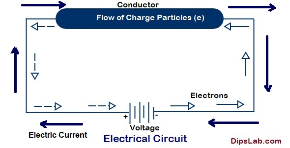 An electric current circuit diagram