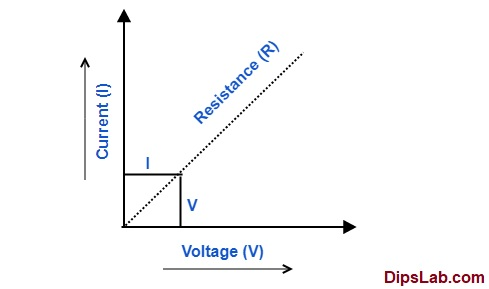 Characteristic of V and I in ohm law