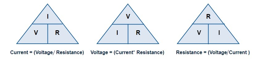 Triangle method for ohm law
