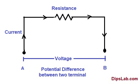 ohm law for electric circuit
