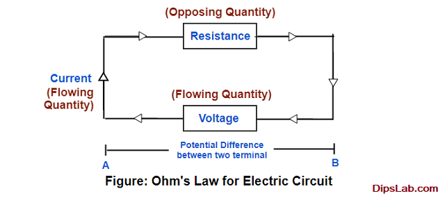Ohm's law for electricity