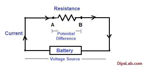 voltage and potential difference