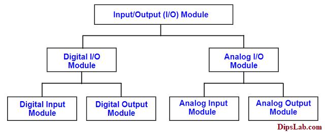 Input output module