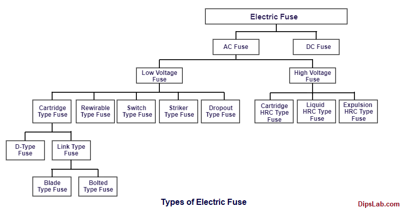 Electric fuse type