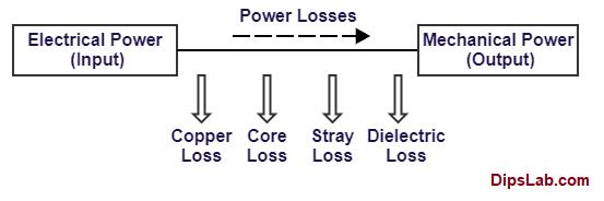 Power losses in transformer