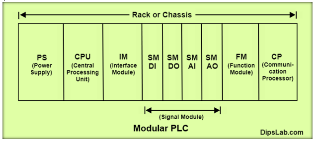 block-diagram-of-rack-PLC