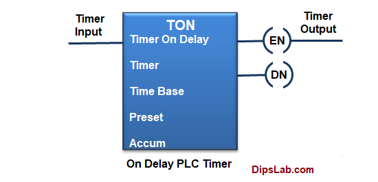 on delay plc timer
