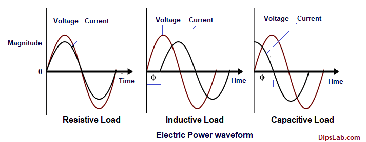 Electric-Power-Waveform-with-different-loads