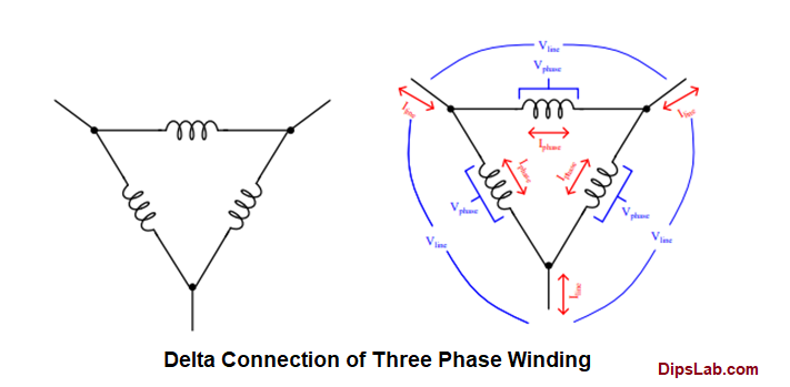 Delta connection of three phase winding