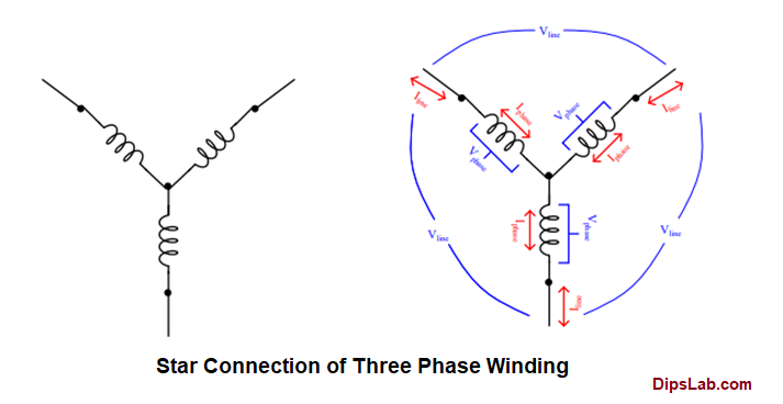 Star connection of three phase winding