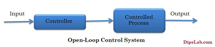 Open loop control system