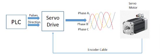 Servo motor is closed-loop system