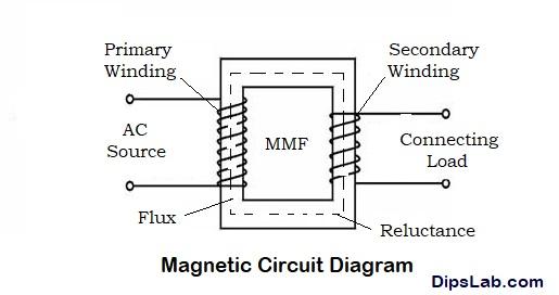 19 пунктов разницы между электрической и магнитной цепями