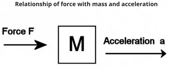 Relationship of force with mass and acceleration