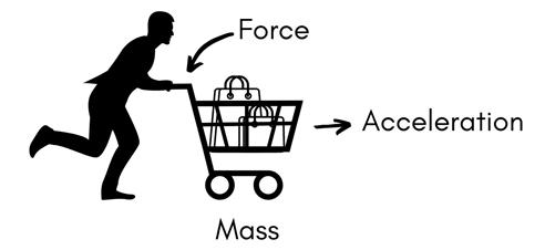 ускорение массы